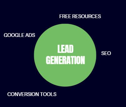 TWG Lead generation - Home