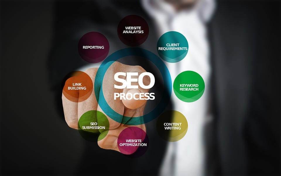 seo process - SEO For Tradies​